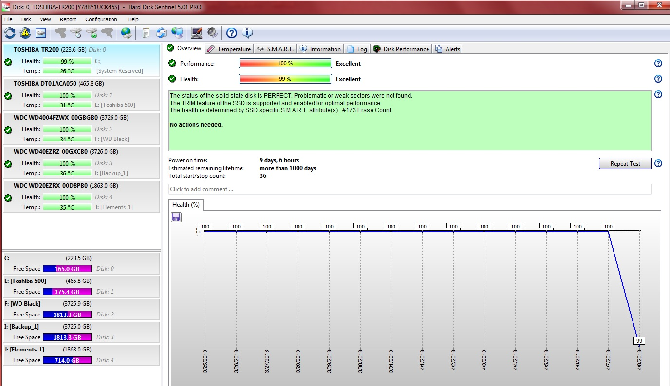 SSD health down to 99% our of nowhere • Hard Disk Monitoring