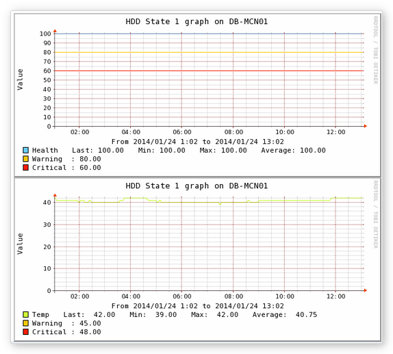 How to use Hard Disk Sentinel with Nagios